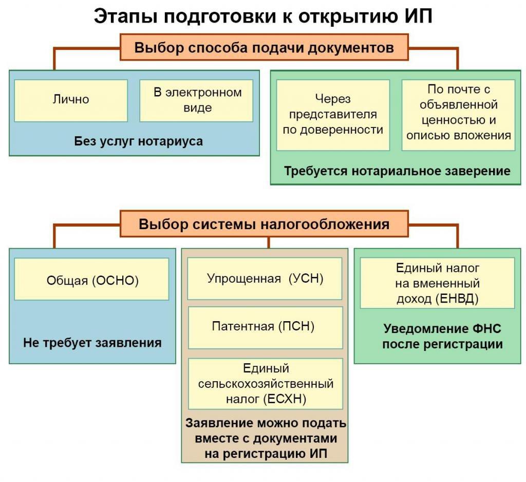 как открыть ип